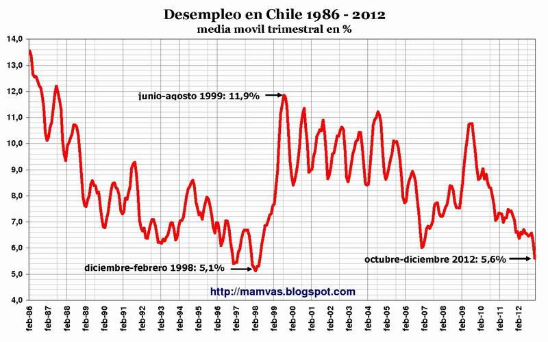desempleo en chile 1986-2012
