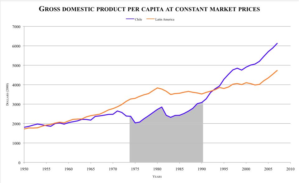 GDP_per_capita_LA-Chile-2