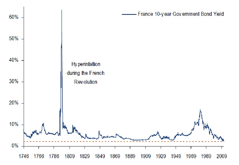 France-government-bond-yield-Long-Term